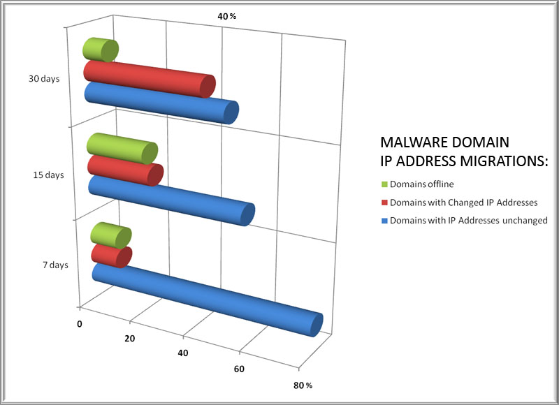 Malware Domain IP Address Migration Rates